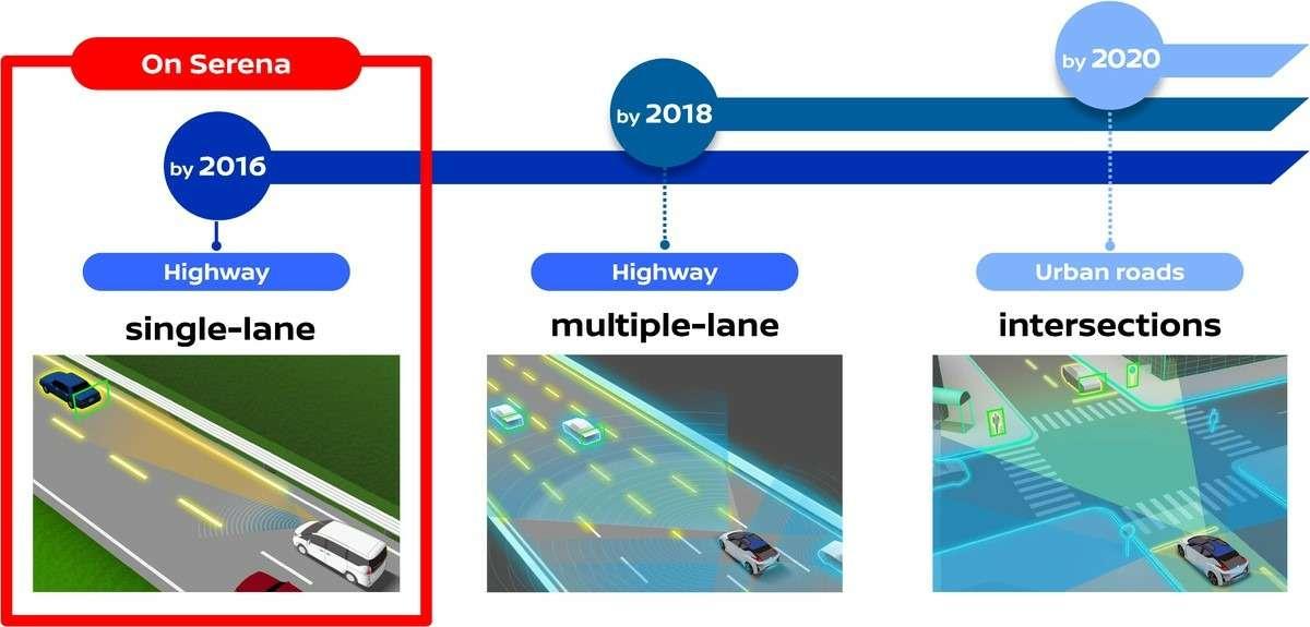 Nissan Serena получит функцию автономного вождения— фото 607922