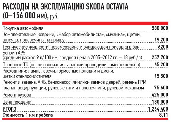 РАСХОДЫ НАЭКСПЛУАТАЦИЮ SKODA OCTAVIA (0-156000км), руб.