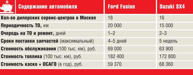 Ford Fusion Suzuki SX4