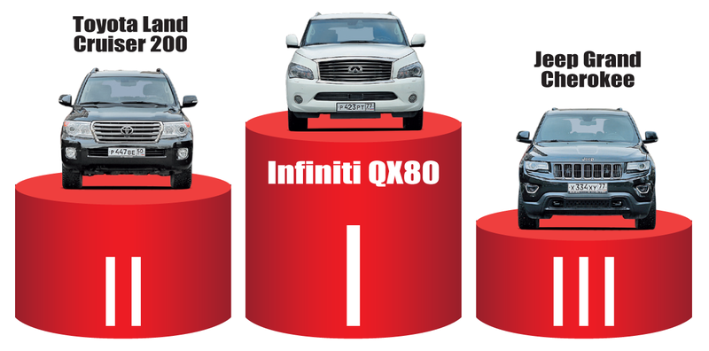 Infiniti QX80, Toyota Land Cruiser 200и Jeep Grand Cherokee