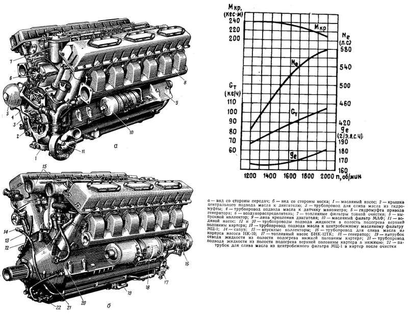 двигатель В-55В