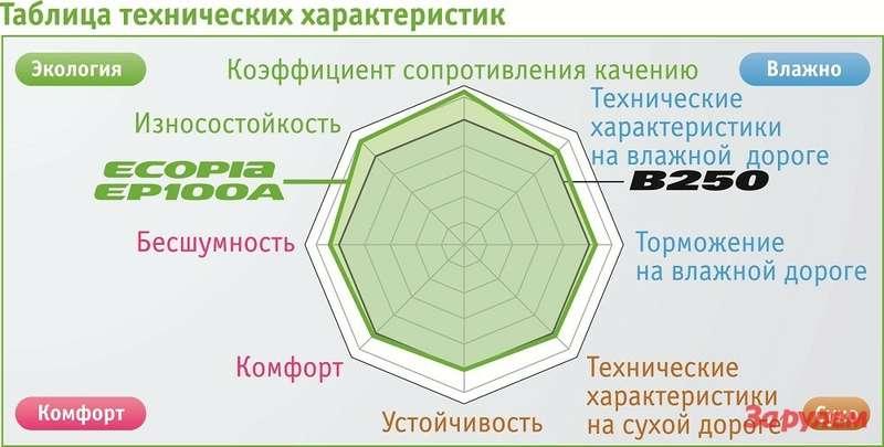 Ecopia