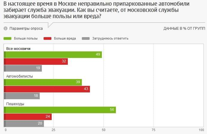Половина москвичей поддерживает эвакуацию автомобилей