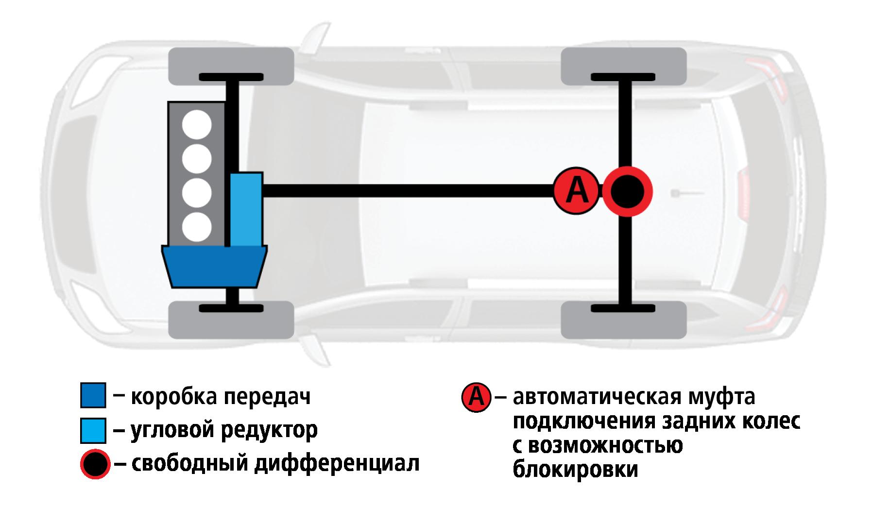 Hyundai Creta или Renault Koleos: чей полный привод круче? Часть 1— фото 825627