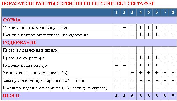 ПОКАЗАТЕЛИ РАБОТЫ СЕРВИСОВ ПОРЕГУЛИРОВКЕ СВЕТА ФАР