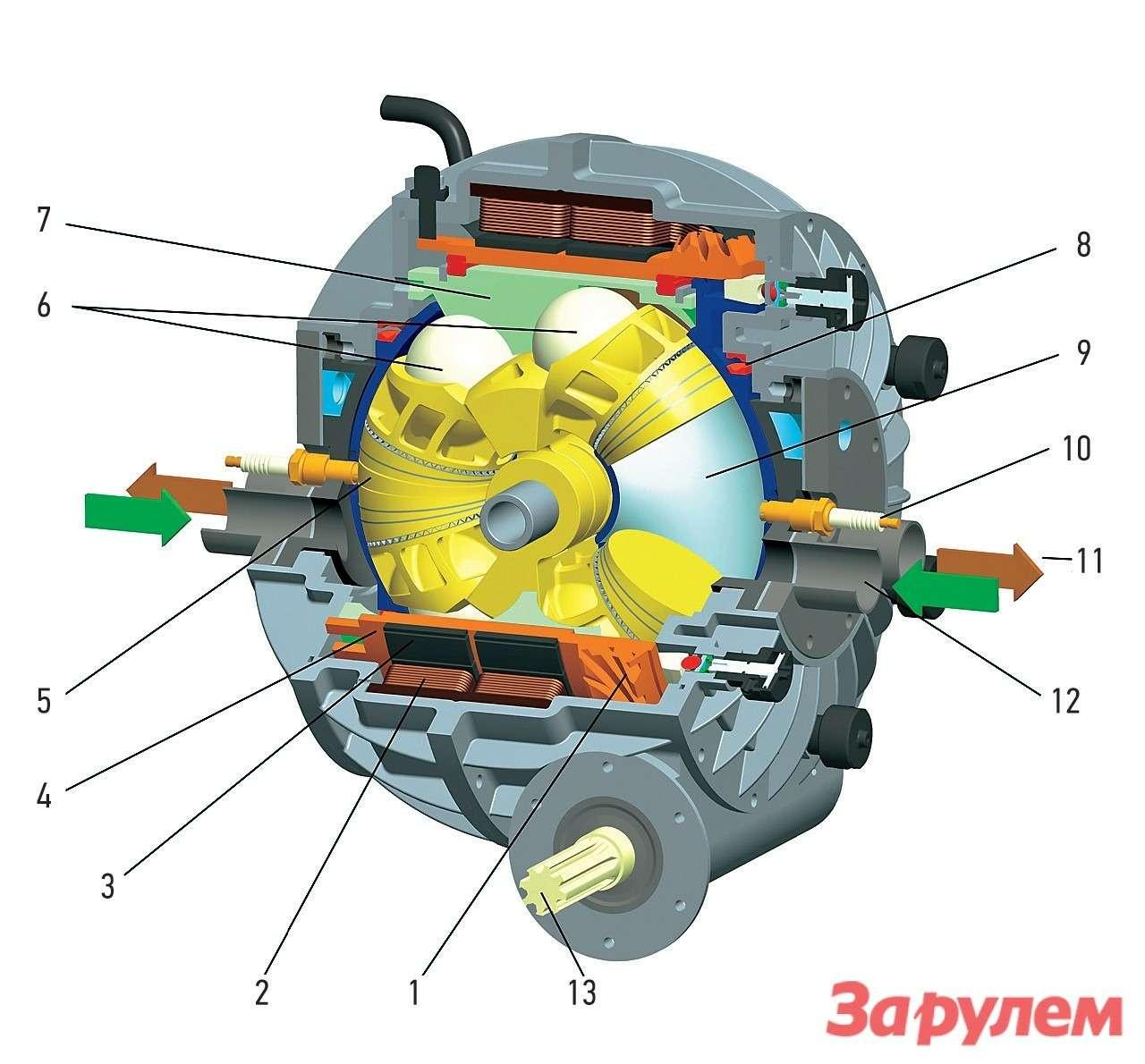 Устройство шарового двигателя совстроенным электромотором: 1— приводная шестерня; 2— статор электромотора; 3— постоянные магниты; 4— ротор электро- мотора; 5— камера сгорания 1; 6— шаровые направляющие поршней; 7— коль- цевая направляющая длядвижения поршней; 8— подшипник ротора; 9— камера сгорания 2; 10— свеча зажигания; 11— отвод выхлопных газов; 12— забор воздуха; 13— выходной вал.