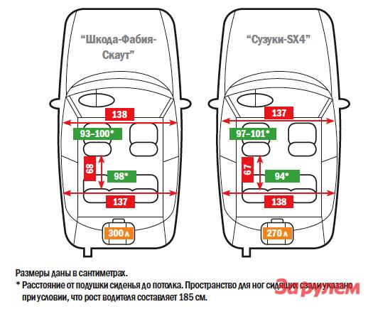 «Шкода-Фабия-Скаут» от 689 000 руб. vs «Сузуки-SX4» от 619 000 руб.