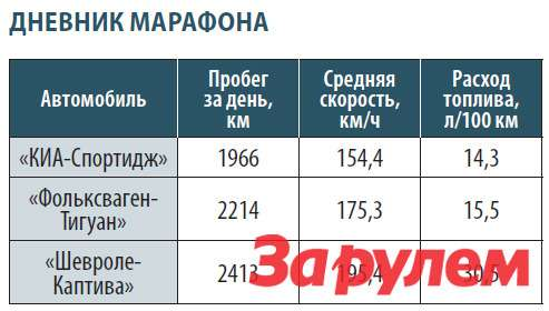 "Дневник марафона ""60часов ""Зарулем"""