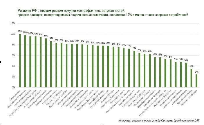Где в России больше всего поддельных запчастей. Исследование