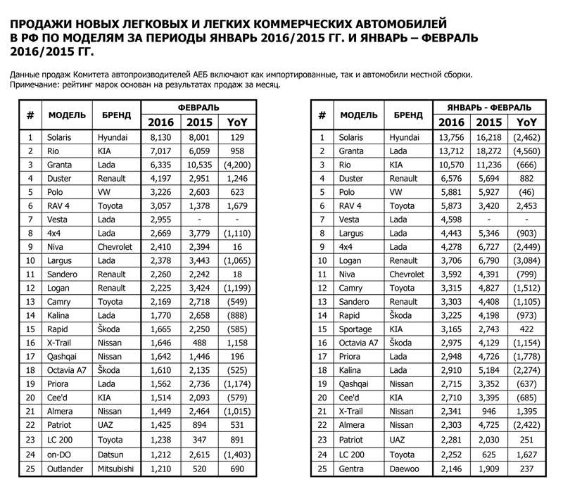RUS_Car Sales in February 2016-6