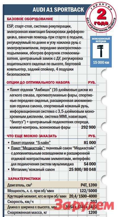 «Ауди-А1», от 852 100 руб., КАР от 6,6 руб./км