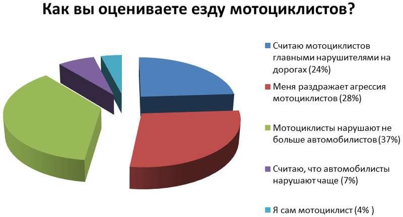 no_copyright_moto_poll