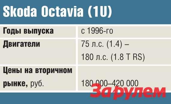 Skoda Octavia (1U)