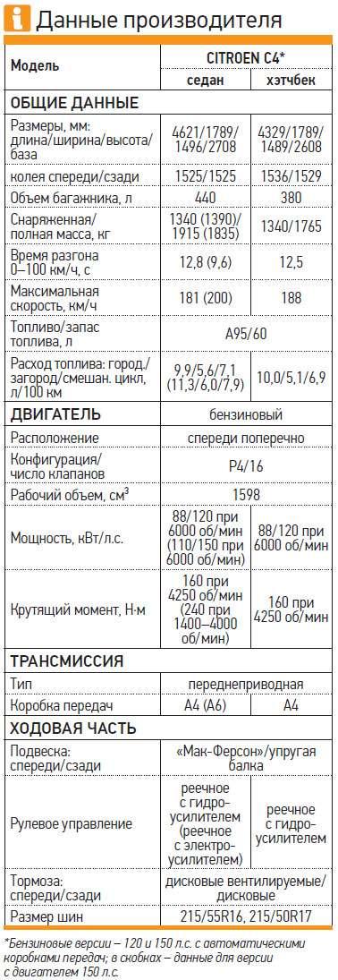 Citroen C4Данные производителя