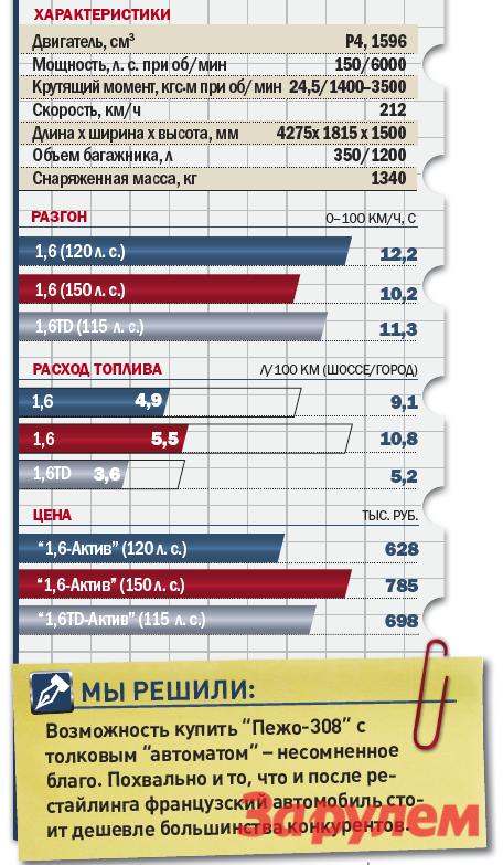 «Пежо-308», от 549 000 руб., КАР от 8,01 руб./км