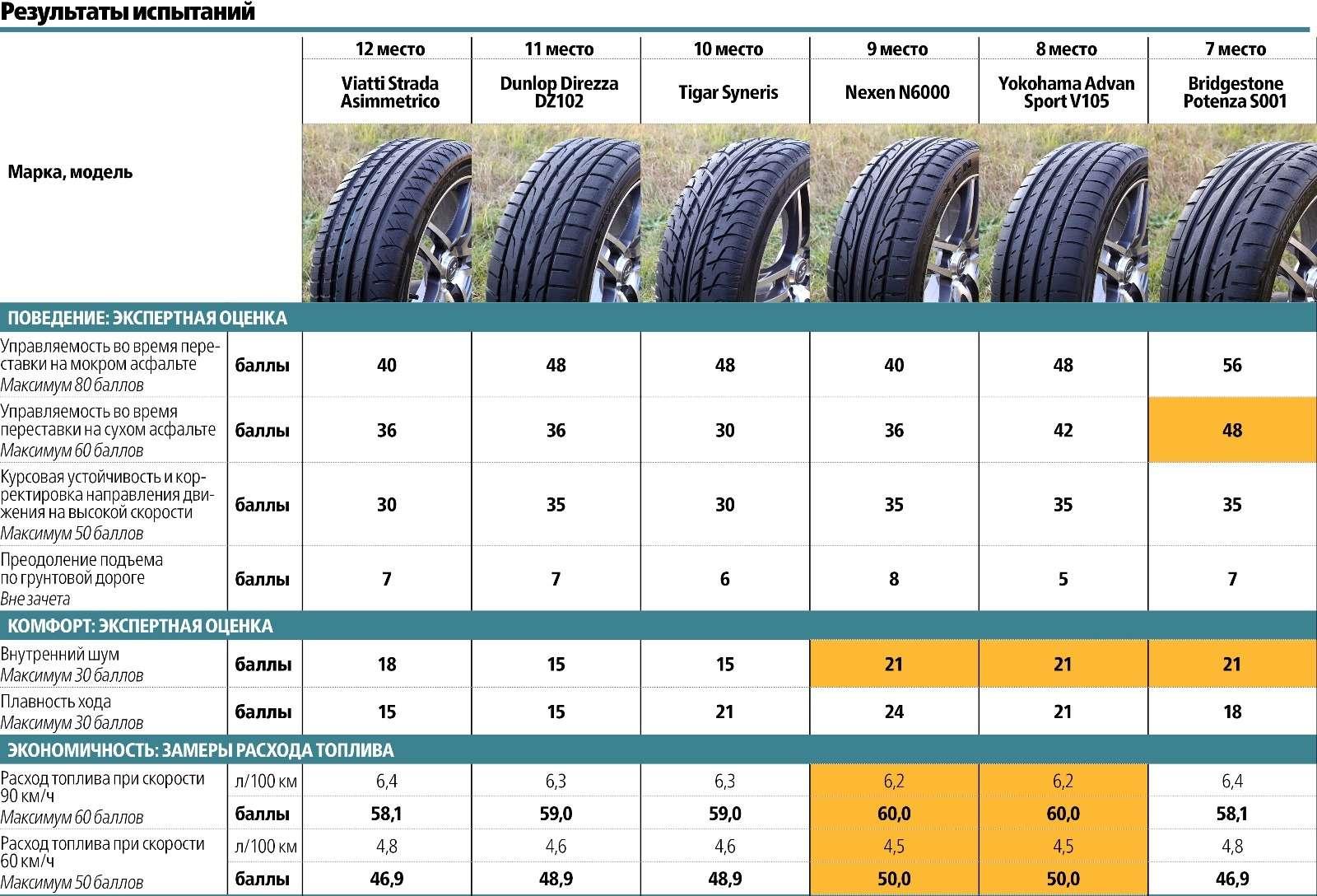 Сравнительный тест высокоскоростных летних шин 225/45R17: заложники скорости— фото 572927