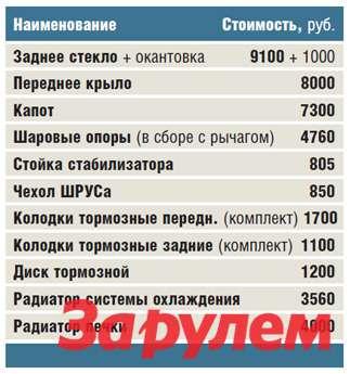 Стоимость запчастей наBYD F3