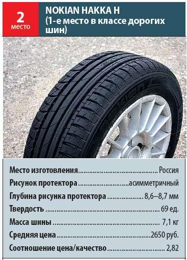 ТЕСТ Летние шины 185/60R14: Установка налето— фото 92444