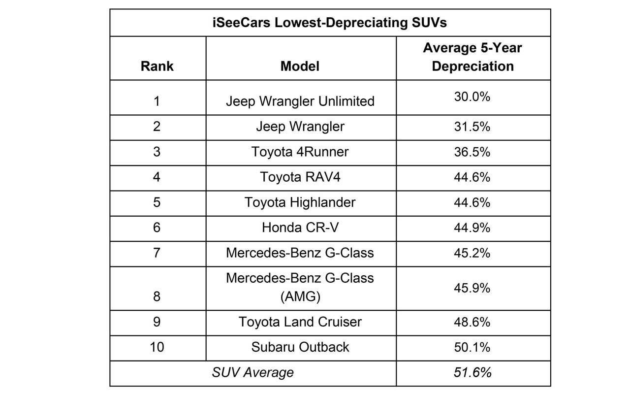 Какие машины больше (именьше) теряют вцене за5лет— рейтинг— фото 1005708