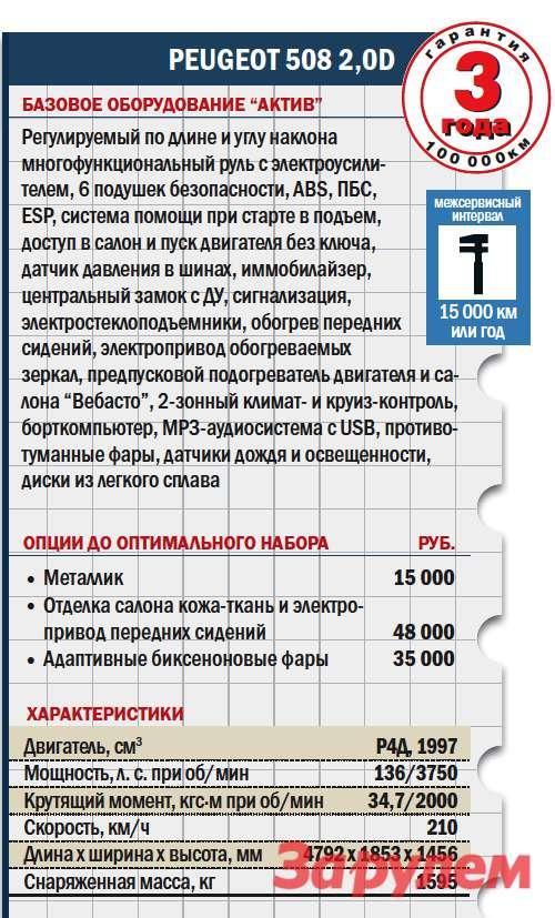 «Пежо-508-2,0HDi», от 1 089 000 руб., КАР от 8,14 руб./км