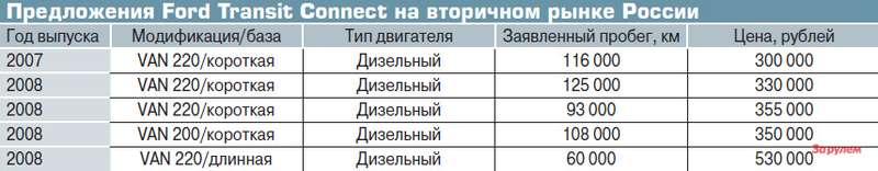 Предложения Ford Transit Connect навторичном рынке России