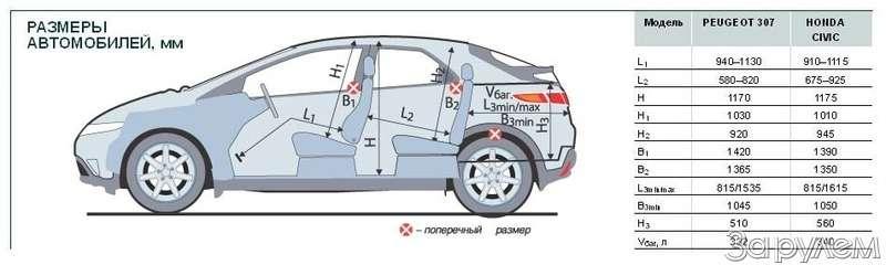 Тест Peugeot 307, Honda Civic. Берегитесь, лентяи!— фото 66531