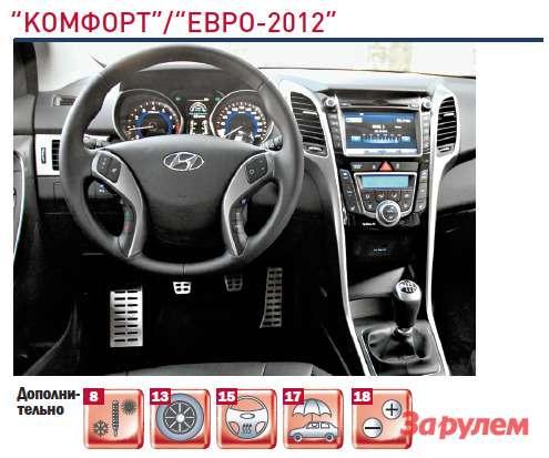 «Хёндай-i30», комплектация «Комфорт/Евро-2012»