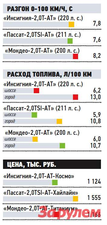 «Опель-Инсигния-2,0T», от 1 075 000 руб., КАР от 9,56 руб./км