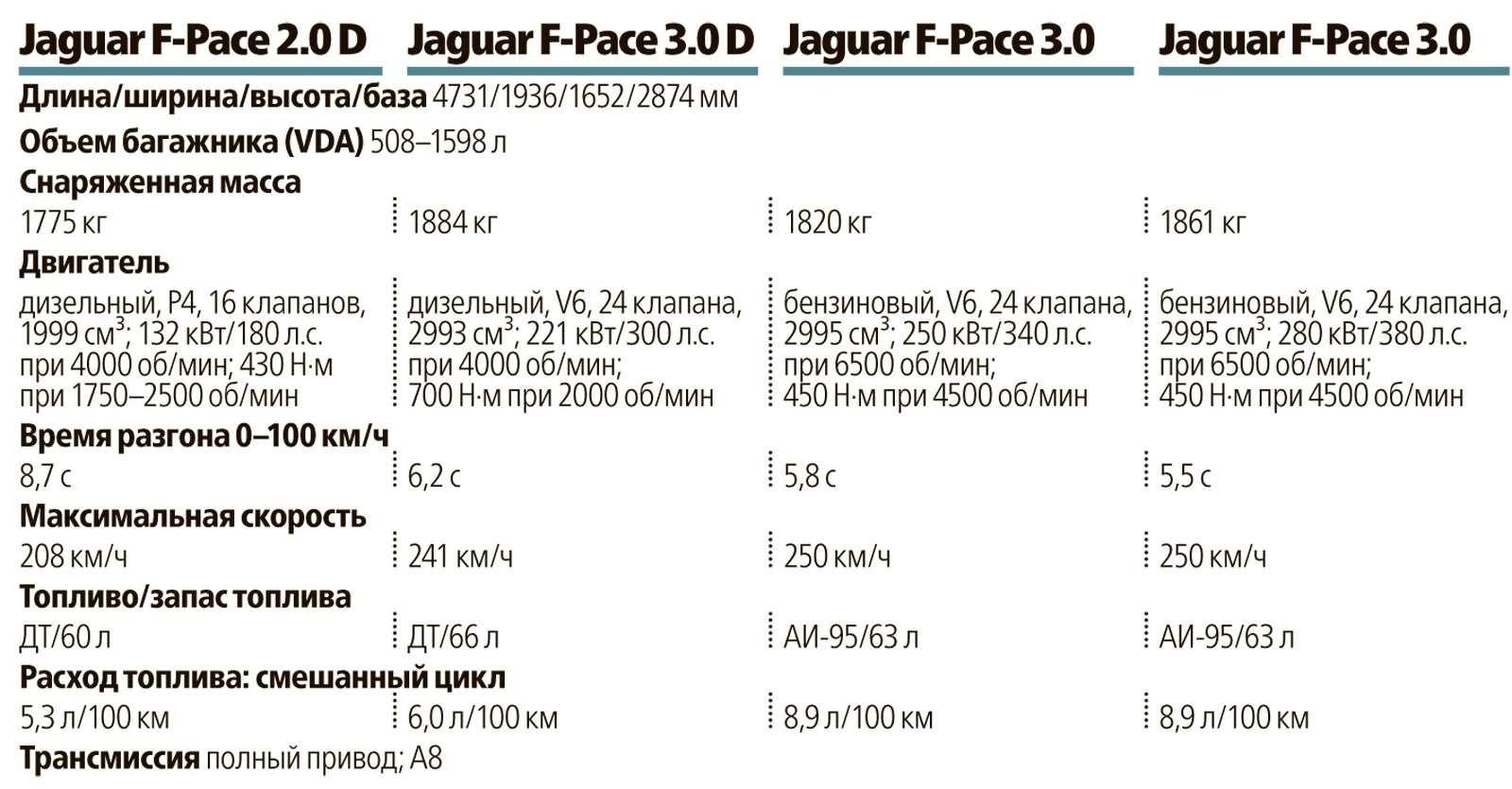 Первый тест нового кроссовера Jaguar F-Pace: пересечения— фото 597194