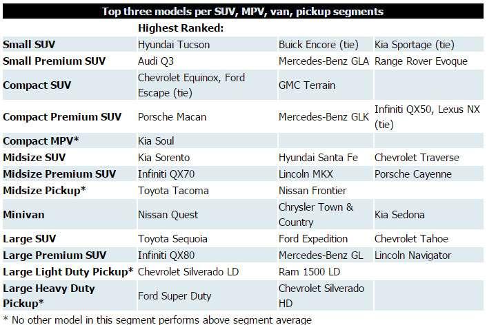 В США составлен новый рейтинг самых качественных автомобилей— фото 380633