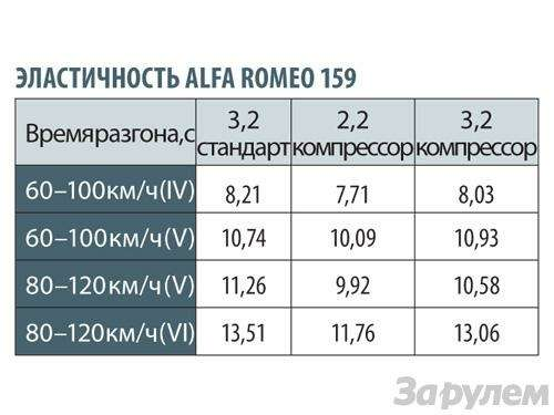 Alfa Romeo 159: Алледжерита— фото 91639