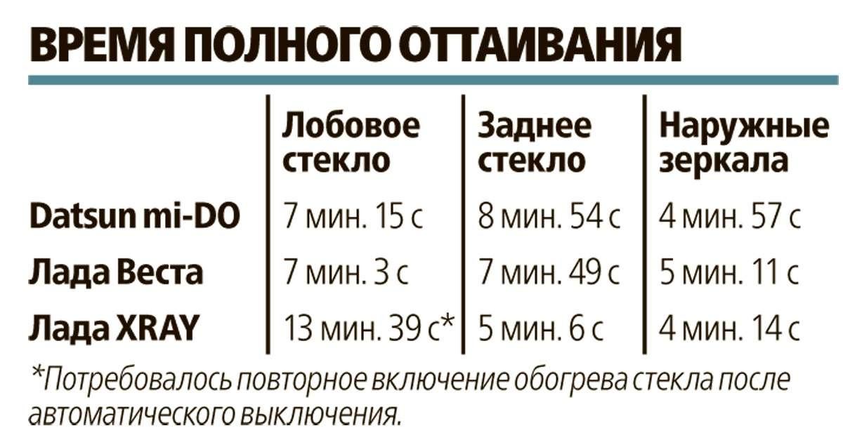 Большой зимний тест: Lada Vesta, Lada XRAY иDatsun mi-DO изпарка ЗР— фото 571528