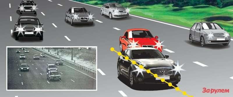 Дваавтомобиля едут сминимальным интервалом. Поданным «Стрелки», один изних движется соскоростью 60км/ч, второй— 82км/ч. Только вот какой?