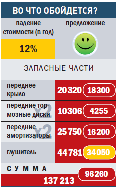 """ПОРШЕ-КАЙЕНН"""
