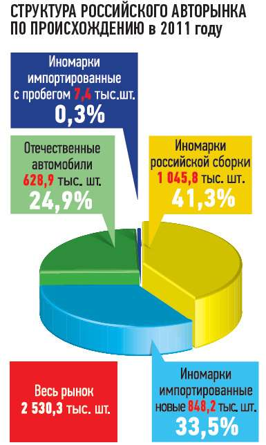СТРУКТУРА РОССИЙСКОГО АВТОРЫНКА ПОПРОИСХОЖДЕНИЮ в2011 году