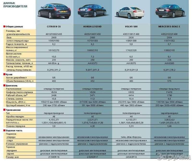 Тест Citroen C6, Honda Legend, Volvo S80, Mercedes-Benz E.НАЧЕМ ПОЕХАТЬ ВРИГУ?— фото 68771