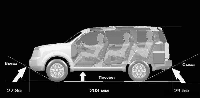 Тест  Honda Pilot: Итанки наши быстры— фото 5835