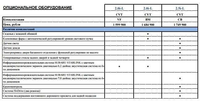 Subaru объявила цены наобновленный Forester— фото 375843