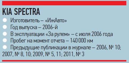 KiaSpectra