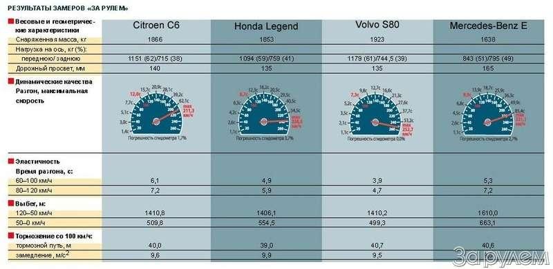 Тест Citroen C6, Honda Legend, Volvo S80, Mercedes-Benz E.НАЧЕМ ПОЕХАТЬ ВРИГУ?— фото 68770