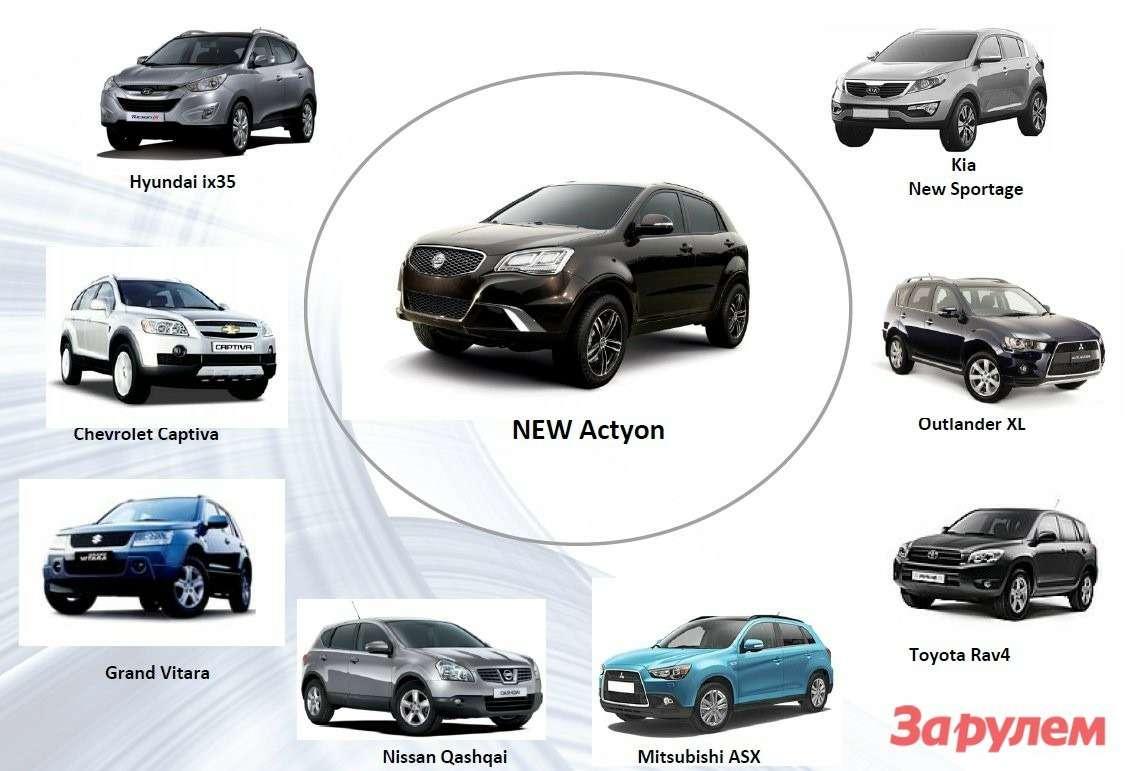Основные конкуренты NEW Actyon