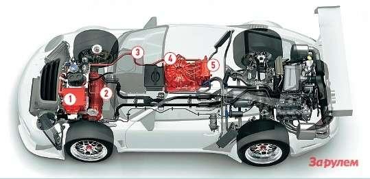 Главная особенность «Порше-911GT3R Гибрид»— отсутствие привычных аккумуляторов. Вместо них установлен маховик-генератор системы KERS (Kinetic Energy Recovery Systems), используемой вФормуле-1. Маховик может вращаться соскоростью до40000 об/мин, накапливая механическую энергию при торможении, которая потребованию водителя вернется электричеством дляпередних колес, азадние приводит двигатель внутреннего сгорания. 1— блок управления электромоторами; 2— электродвигатели; 3— высоковольтный кабель; 4— маховик-генератор; 5— блок управления маховиком.