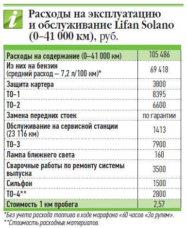 Расходы наэксплуатацию иобслуживание Lifan Solano (0-41000км), руб.