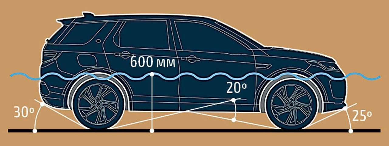 Новый Land Rover Discovery Sport— первый тест-драйв— фото 1006041