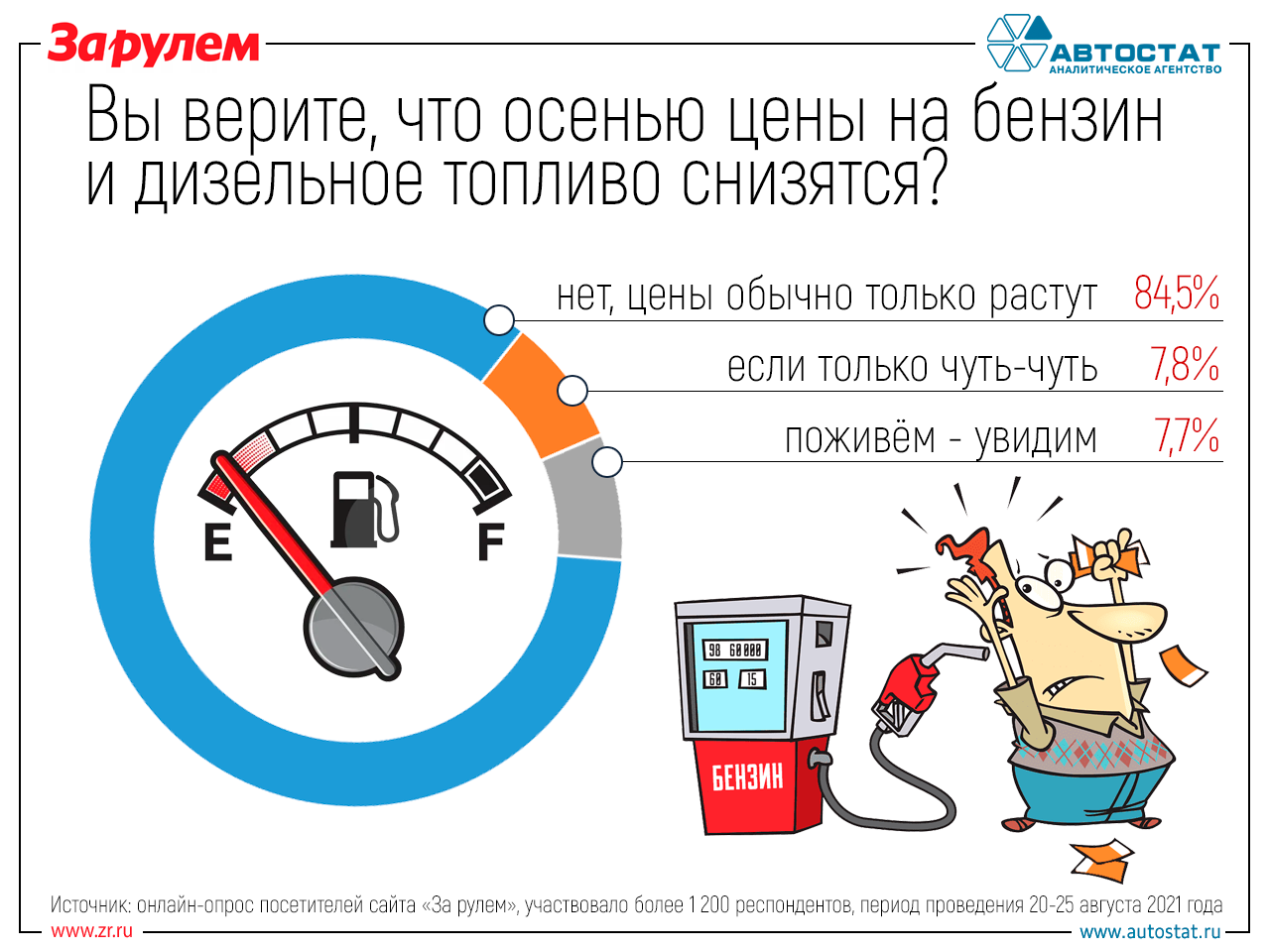 Бензин подешевеет— верим или нет? Наш опрос— фото 1273610