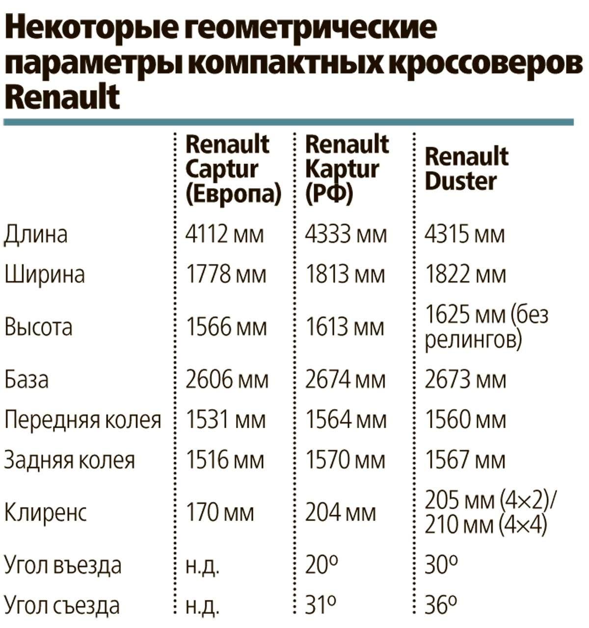 Renault Kaptur российской сборки: стиляга изМосквы— фото 583568