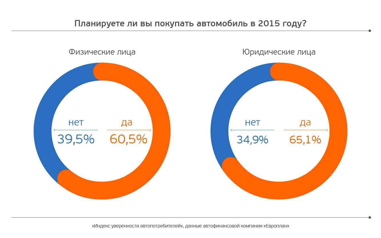 Европлан_Планируете ливыпокупать автомобиль в2015 году
