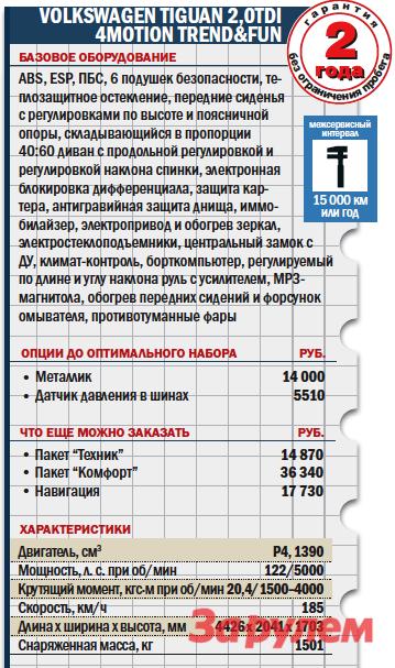 «Фольксваген-Тигуан», от 896 000 руб., КАР от 5,80