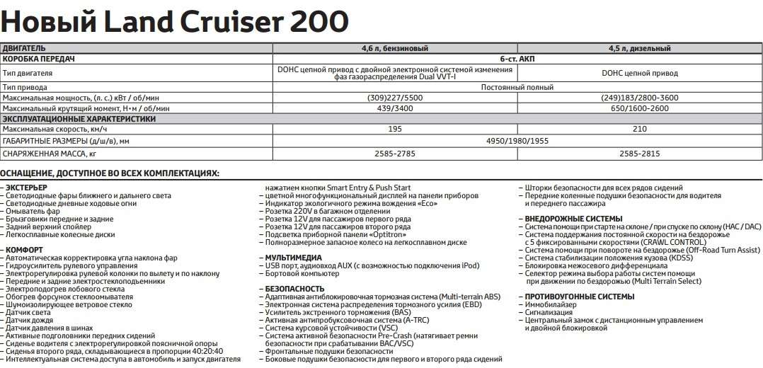 Toyota начала принимать заказы наобновленный Land Cruiser 200— фото 392901