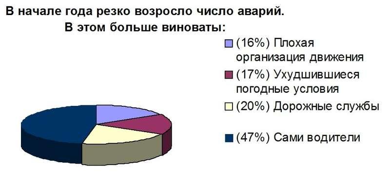 201201201532_opros_jan_16_22